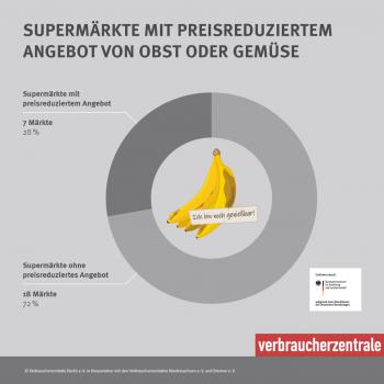 Preisnachlass für unperfektes Obst und Gemüse hilft gegen Lebensmittelverschwendung